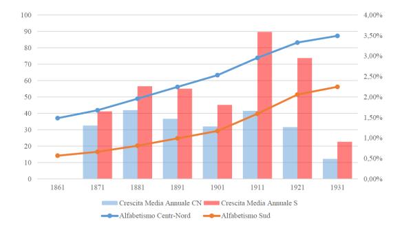 Figura 1 – Trend (scala sx) e tassi di crescita (scala dx) dell'alfabestismo fra Centro-Nord (CN) e Sud (S) Italia.