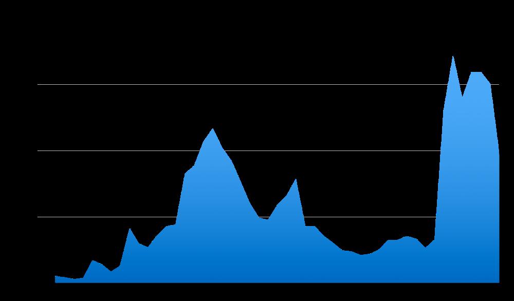 CIG ordinaria e straordinaria: totale ore autorizzate (1967-2015). Elaborazioni dell'autore su dati ISTAT.